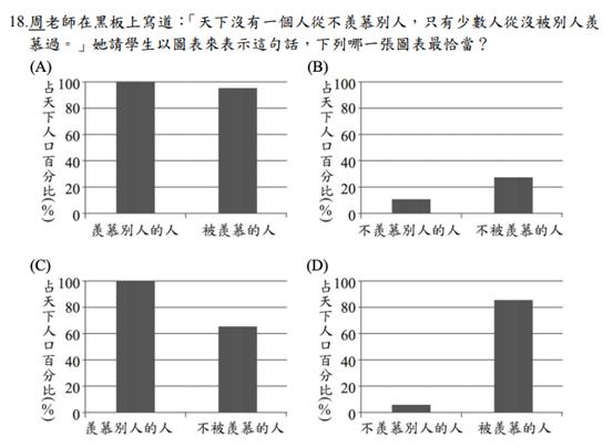 國文科試題要考生用圖表解釋句子的含意。